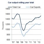 Cars are born – UK car production soars in October