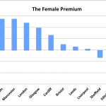 The Female Premium: Women Charged Up To 30% More For Car Repair Than Men